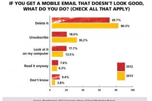 电子邮件对消费者的影响
