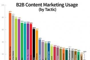 内容决定一切! 你了解什么是内容营销吗?